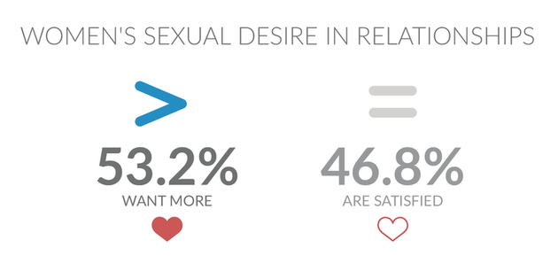 seksleven vrouwen onderzoek 1